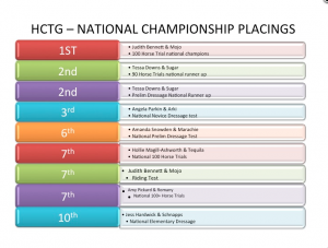 2014 championship placings