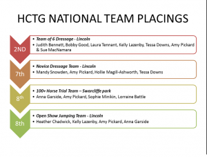 2014 national champs team placings